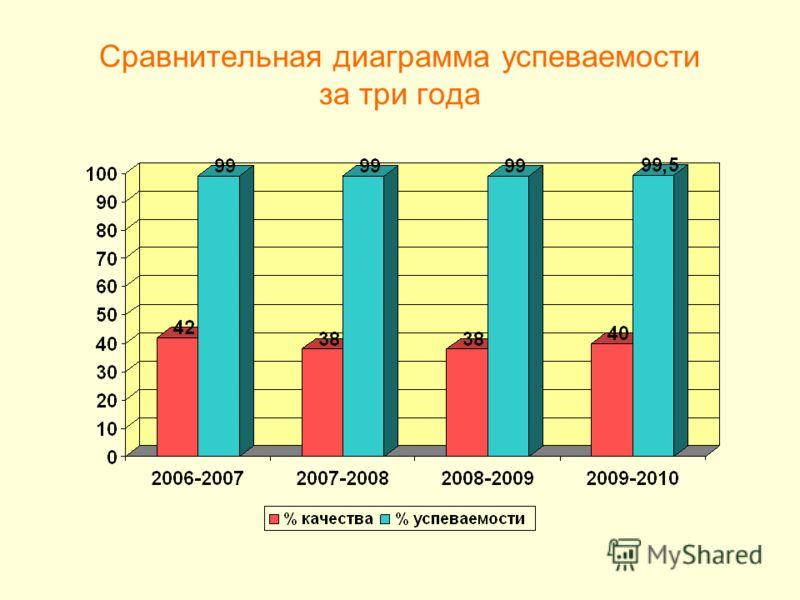 Сравнительная диаграмма успеваемости за три года
