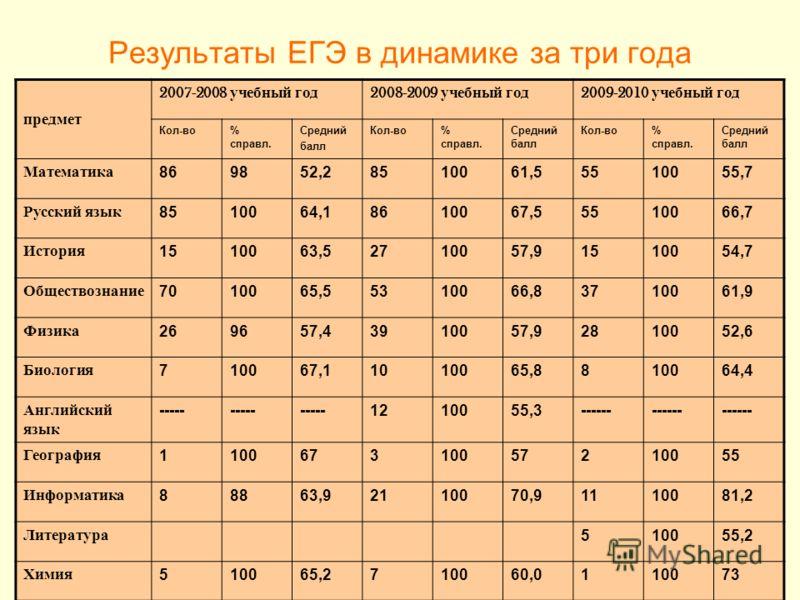 Результаты ЕГЭ в динамике за три года предмет 2007-2008 учебный год 2008-2009 учебный год 2009-2010 учебный год Кол-во% справл. Средний балл Кол-во% справл. Средний балл Кол-во% справл. Средний балл Математика869852,28510061,55510055,7 Русский язык 8