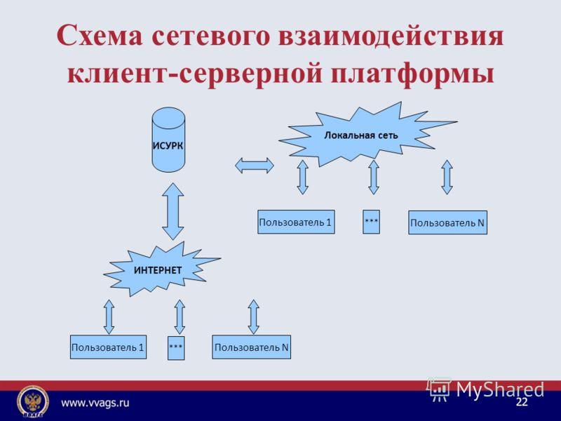 Схема сетевого взаимодействия клиент-серверной платформы 22 ИНТЕРНЕТ Пользователь 1 Пользователь N *** Пользователь 1 Пользователь N *** ИСУРК Локальная сеть