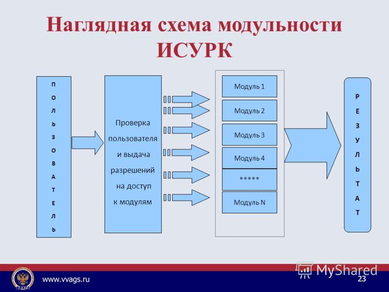 Наглядная схема модульности ИСУРК 23 Проверка пользователя и выдача разрешений на доступ к модулям ПОЛЬЗОВАТЕЛЬПОЛЬЗОВАТЕЛЬ Модуль 1 Модуль 2 Модуль 4 Модуль 3 ***** Модуль N РЕЗУЛЬТАТРЕЗУЛЬТАТ