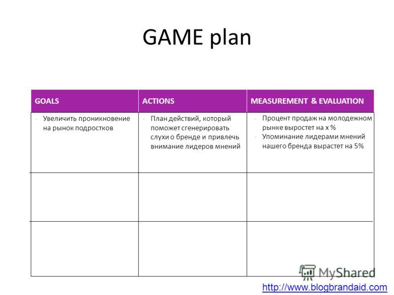 http://www.blogbrandaid.com GAME plan GOALS Увеличить проникновение на рынок подростков ACTIONS План действий, который поможет сгенерировать слухи о бренде и привлечь внимание лидеров мнений MEASUREMENT & EVALUATION Процент продаж на молодежном рынке