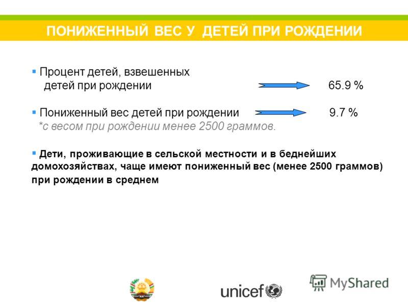 ПОНИЖЕННЫЙ ВЕС У ДЕТЕЙ ПРИ РОЖДЕНИИ Процент детей, взвешенных детей при рождении 65.9 % Пониженный вес детей при рождении 9.7 % *с весом при рождении менее 2500 граммов. Дети, проживающие в сельской местности и в беднейших домохозяйствах, чаще имеют