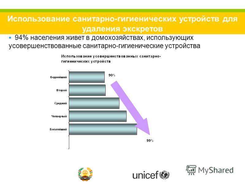 Использование санитарно-гигиенических устройств для удаления экскретов 94% населения живет в домохозяйствах, использующих усовершенствованные санитарно-гигиенические устройства