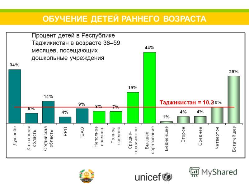 ОБУЧЕНИЕ ДЕТЕЙ РАННЕГО ВОЗРАСТА Процент детей в Республике Таджикистан в возрасте 36–59 месяцев, посещающих дошкольные учреждения