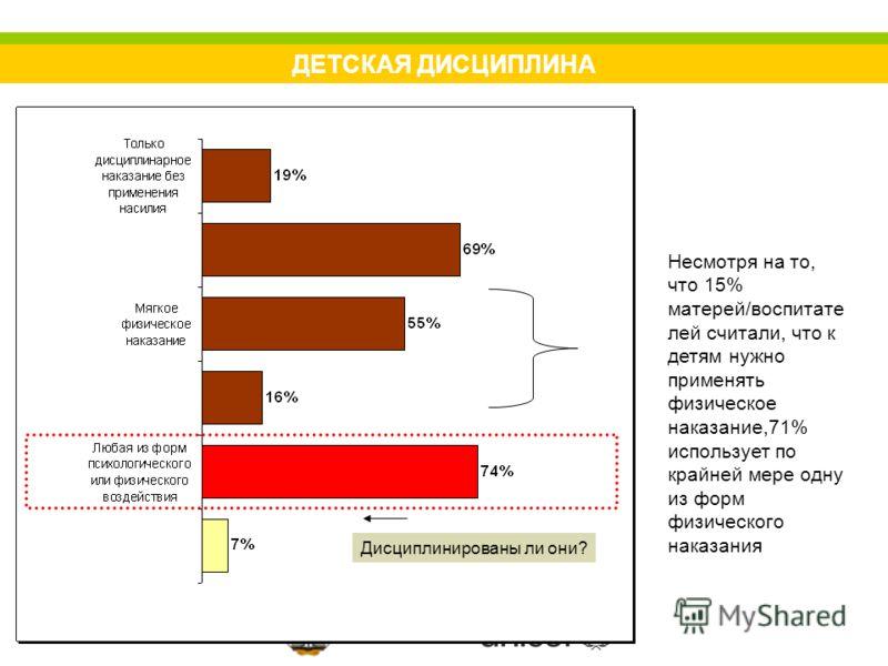 ДЕТСКАЯ ДИСЦИПЛИНА Несмотря на то, что 15% матерей/воспитате лей считали, что к детям нужно применять физическое наказание,71% использует по крайней мере одну из форм физического наказания Дисциплинированы ли они?