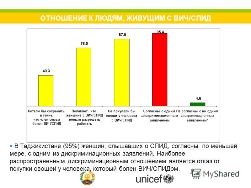 ОТНОШЕНИЕ К ЛЮДЯМ, ЖИВУЩИМ С ВИЧ/СПИД В Таджикистане (95%) женщин, слышавших о СПИД, согласны, по меньшей мере, с одним из дискриминационных заявлений. Наиболее распространенным дискриминационным отношением является отказ от покупки овощей у человека