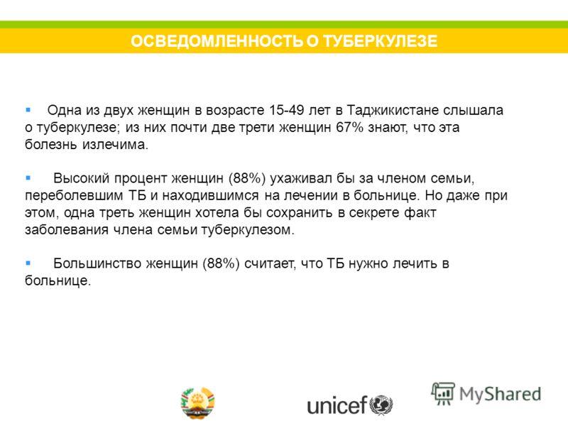 ОСВЕДОМЛЕННОСТЬ О ТУБЕРКУЛЕЗЕ Одна из двух женщин в возрасте 15-49 лет в Таджикистане слышала о туберкулезе; из них почти две трети женщин 67% знают, что эта болезнь излечима. Высокий процент женщин (88%) ухаживал бы за членом семьи, переболевшим ТБ