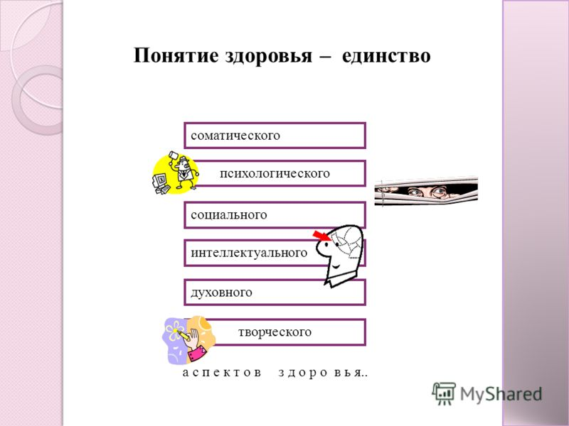Понятие здоровья – единство а с п е к т о в з д о р о в ь я.. соматического социального психологического интеллектуального духовного творческого
