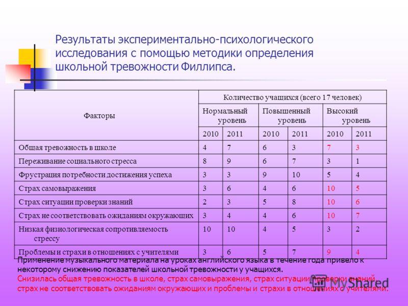 Результаты экспериментально-психологического исследования с помощью методики определения школьной тревожности Филлипса. Факторы Количество учащихся (всего 17 человек) Нормальный уровень Повышенный уровень Высокий уровень 201020112010201120102011 Обща