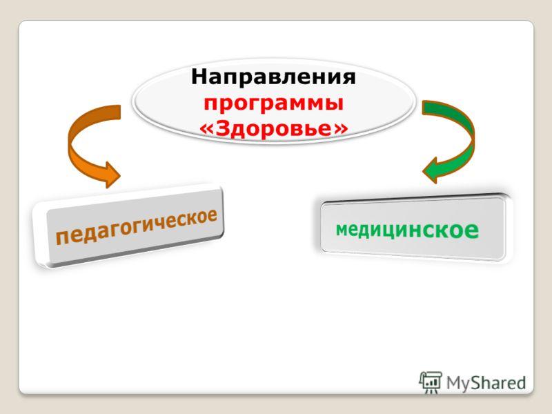 Направления программы «Здоровье»