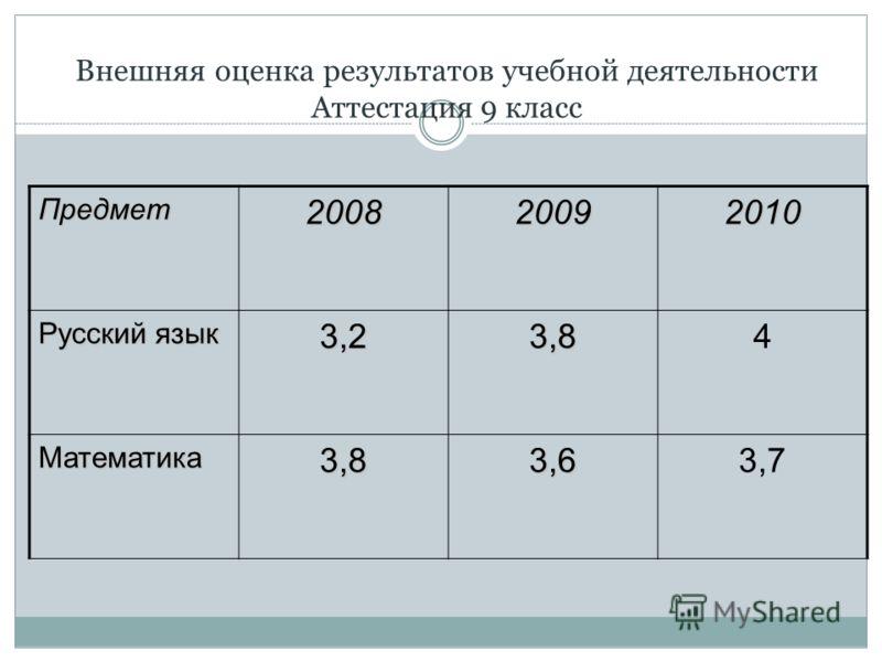 Внешняя оценка результатов учебной деятельности Аттестация 9 класс Предмет200820092010 Русский язык 3,23,84 Математика3,83,63,7