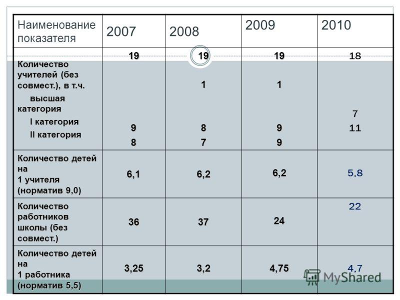 Наименование показателя 20072008 20092010 Количество учителей (без совмест.), в т.ч. высшая категория высшая категория I категория I категория II категория II категория199819187 19199 18 7 11 Количество детей на 1 учителя (норматив 9,0) 6,16,2 6,2 5,