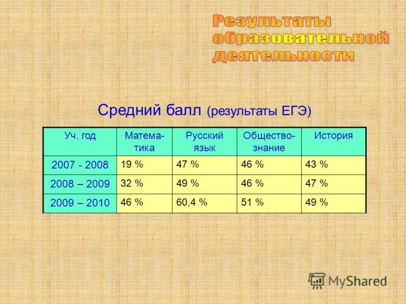 Средний балл (результаты ЕГЭ) Уч. годМатема- тика Русский язык Общество- знание История 2007 - 2008 19 %47 %46 %43 % 2008 – 2009 32 %49 %46 %47 % 2009 – 2010 46 %60,4 %51 %49 %