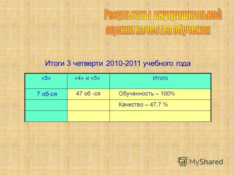 Итоги 3 четверти 2010-2011 учебного года «5» «4» и «5»Итого 7 об-ся 47 об -ся Обученность – 100% Качество – 47,7 %