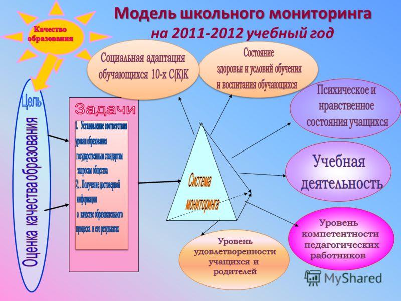 Модель школьного мониторинга Модель школьного мониторинга на 2011-2012 учебный год