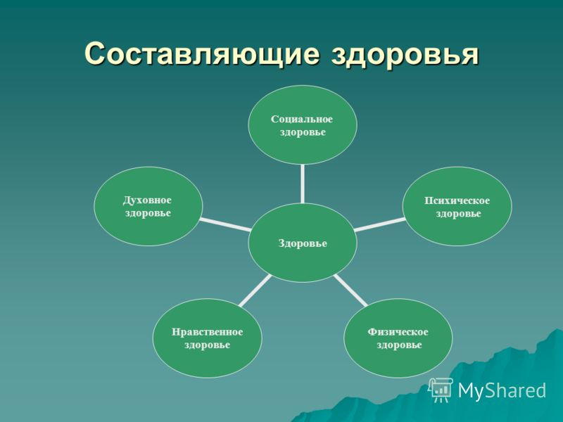 Здоровье Социальное здоровье Психическое здоровье Физическое здоровье Нравственное здоровье Духовное здоровье Составляющие здоровья
