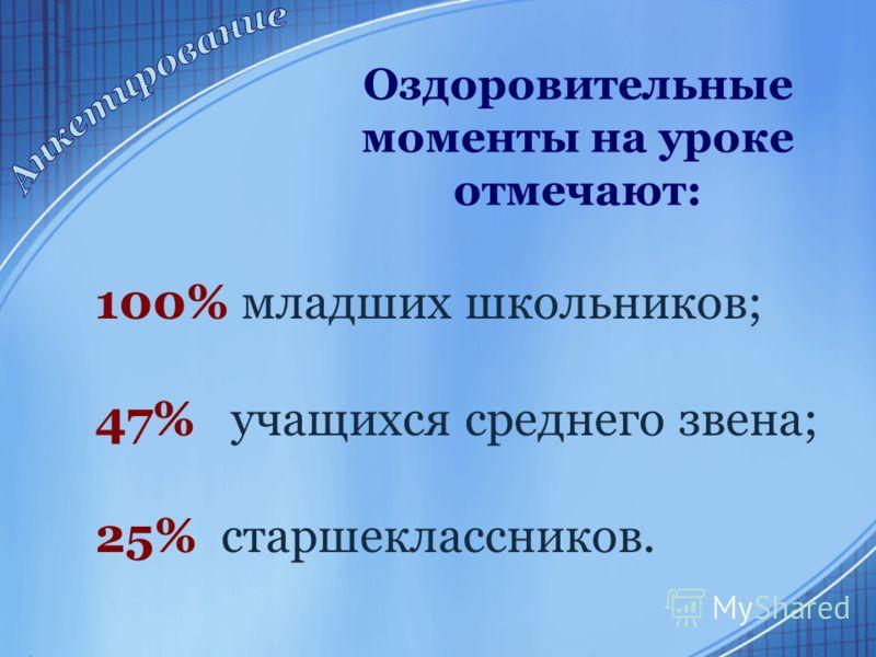 Оздоровительные моменты на уроке отмечают: 100% младших школьников; 47% учащихся среднего звена; 25% старшеклассников.