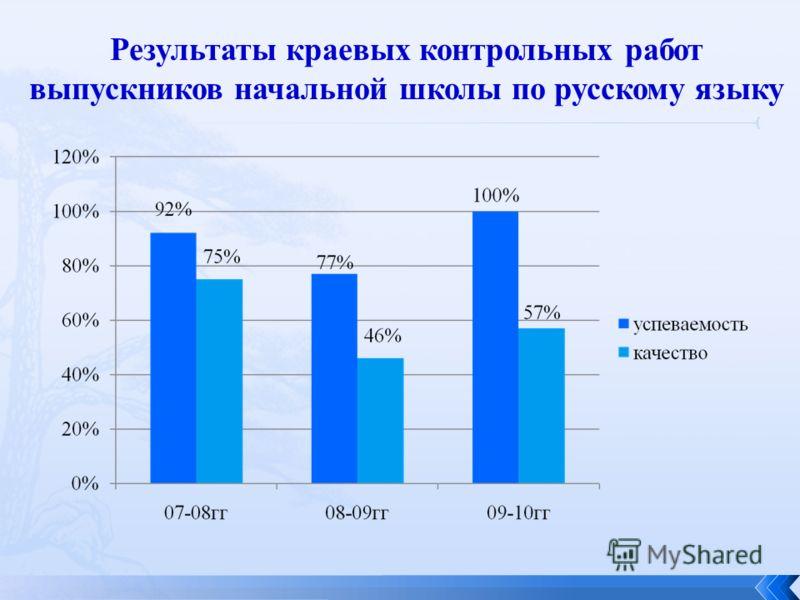 Результаты краевых контрольных работ выпускников начальной школы по русскому языку