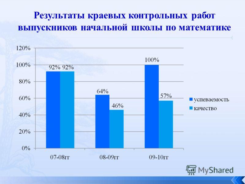 Результаты краевых контрольных работ выпускников начальной школы по математике