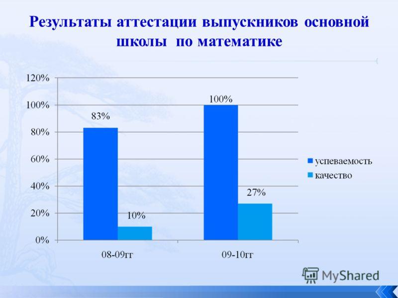 Результаты аттестации выпускников основной школы по математике