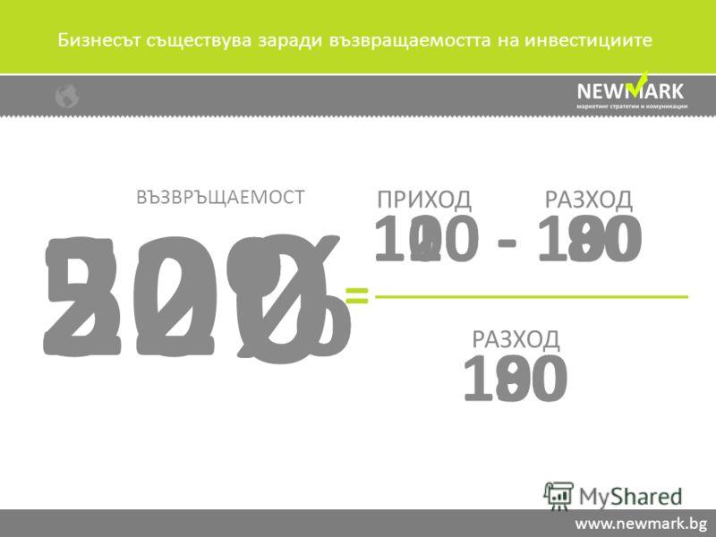 Бизнесът съществува заради възвращаемостта на инвестициите www.newmark.bg 100 - 100 100 0 = ВЪЗВРЪЩАЕМОСТ ПРИХОДРАЗХОД 110 - 90120 - 80 80 90 22%50%