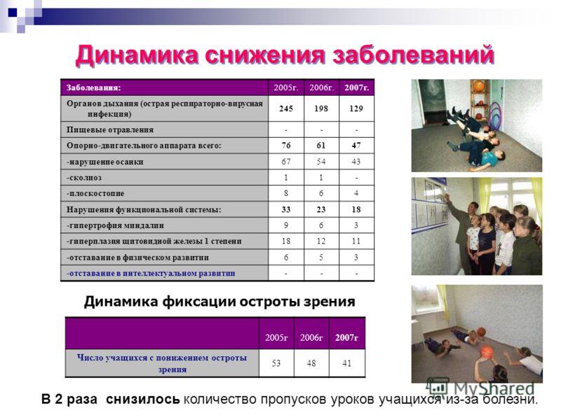 2005г2006г2007г Число учащихся с понижением остроты зрения 534841 Заболевания:2005г.2006г.2007г. Органов дыхания (острая респираторно-вирусная инфекция) 245198129 Пищевые отравления --- Опорно-двигательного аппарата всего: 766147 -нарушение осанки 67