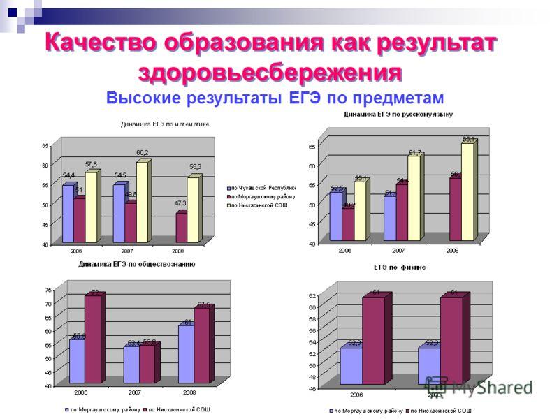 Качество образования как результат здоровьесбережения Высокие результаты ЕГЭ по предметам