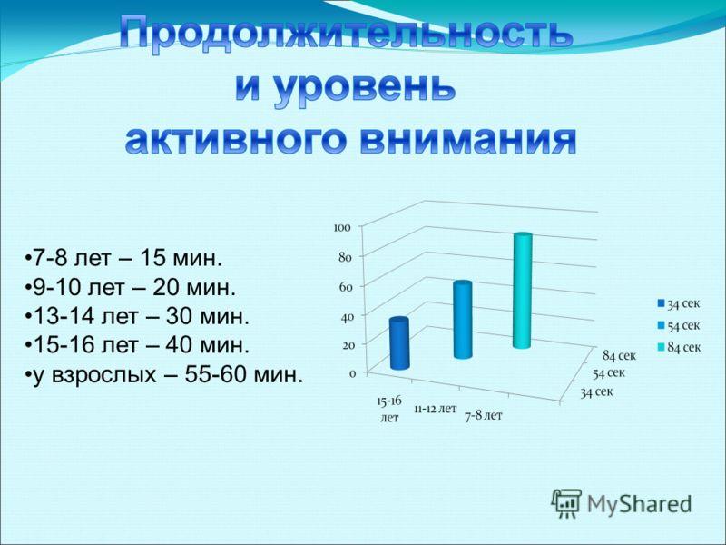 7-8 лет – 15 мин. 9-10 лет – 20 мин. 13-14 лет – 30 мин. 15-16 лет – 40 мин. у взрослых – 55-60 мин.