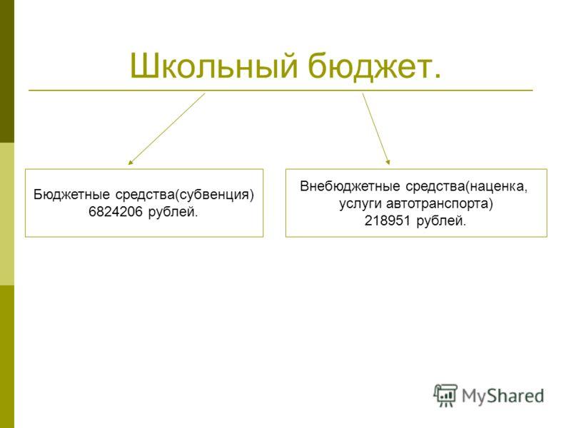 Школьный бюджет. Бюджетные средства(субвенция) 6824206 рублей. Внебюджетные средства(наценка, услуги автотранспорта) 218951 рублей.