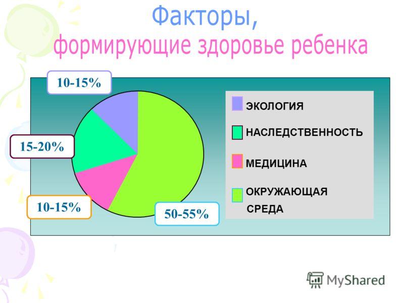 10-15% 15-20% 10-15% 50-55% ЭКОЛОГИЯ НАСЛЕДСТВЕННОСТЬ МЕДИЦИНА ОКРУЖАЮЩАЯ СРЕДА