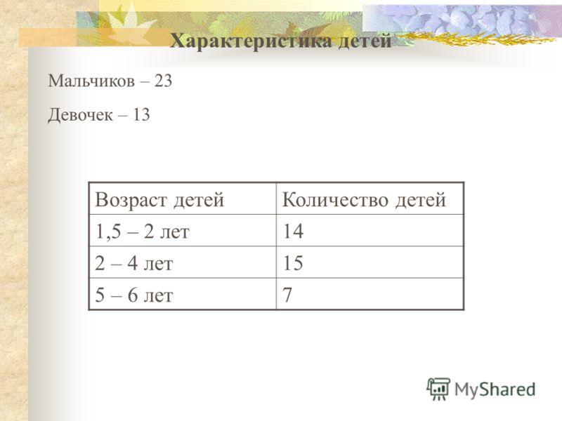 Характеристика детей Мальчиков – 23 Девочек – 13 Возраст детейКоличество детей 1,5 – 2 лет14 2 – 4 лет15 5 – 6 лет7