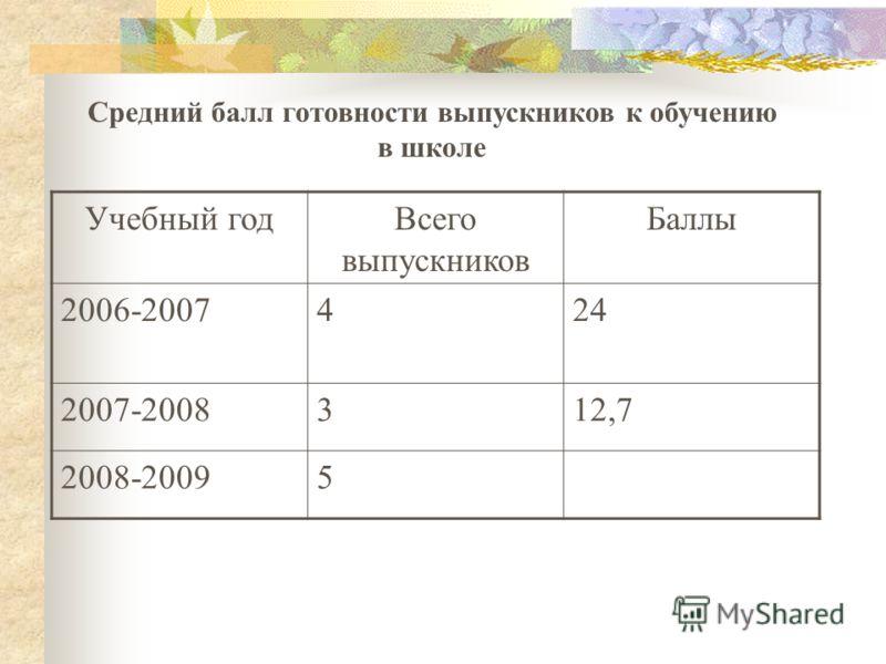 Учебный годВсего выпускников Баллы 2006-2007424 2007-2008312,7 2008-20095 Средний балл готовности выпускников к обучению в школе