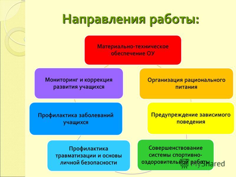 Направления работы: