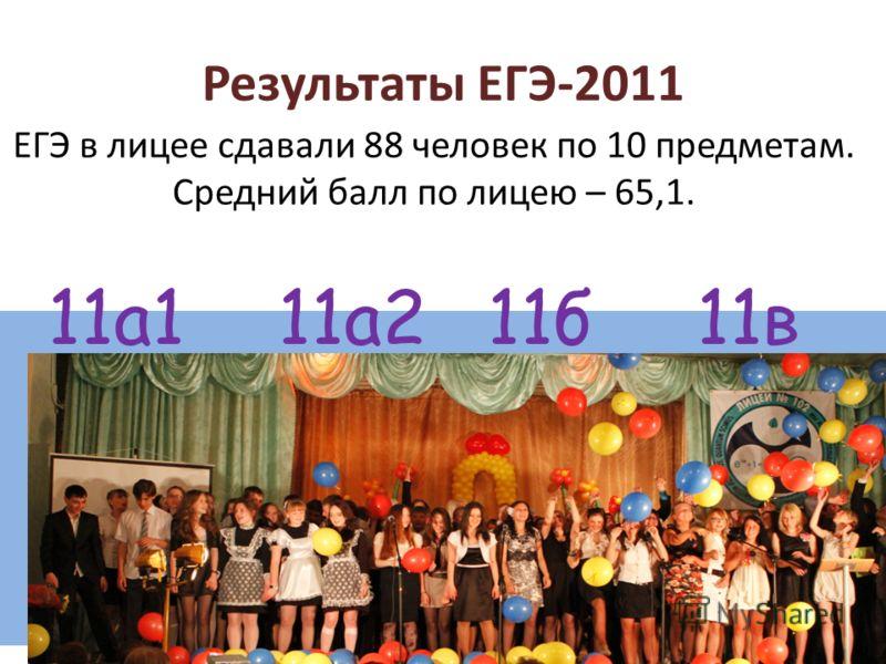 Результаты ЕГЭ-2011 11а111б11в11а2 ЕГЭ в лицее сдавали 88 человек по 10 предметам. Средний балл по лицею – 65,1.