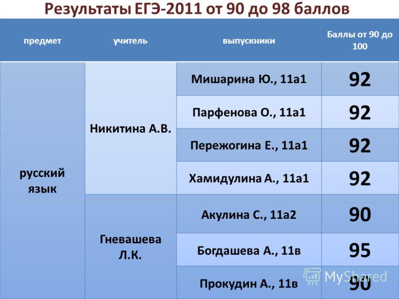 Результаты ЕГЭ-2011 от 90 до 98 баллов
