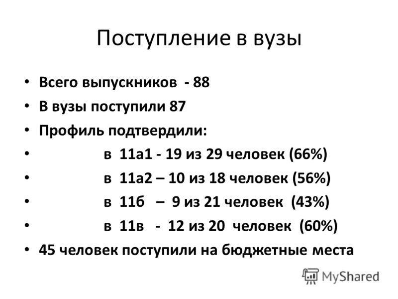 Поступление в вузы Всего выпускников - 88 В вузы поступили 87 Профиль подтвердили: в 11а1 - 19 из 29 человек (66%) в 11а2 – 10 из 18 человек (56%) в 11б – 9 из 21 человек (43%) в 11в - 12 из 20 человек (60%) 45 человек поступили на бюджетные места