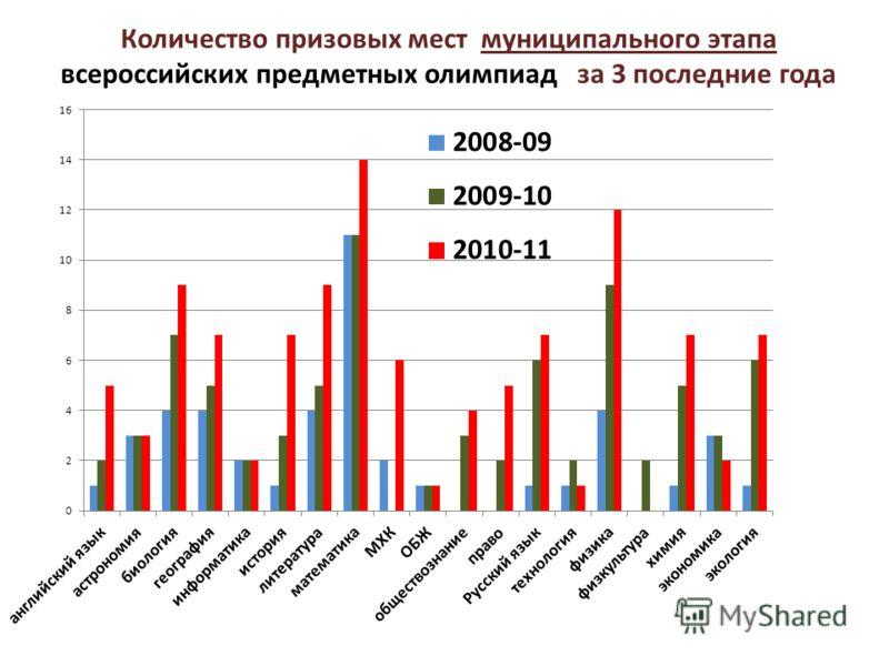 Количество призовых мест муниципального этапа всероссийских предметных олимпиад за 3 последние года