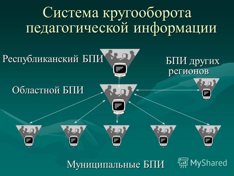 Стратегические направления Создание и наполнение распределенных банков информацииСоздание и наполнение распределенных банков информации Создание телекоммуникационной сети кругооборота информации с выходом в международные компьютерные сетиСоздание тел