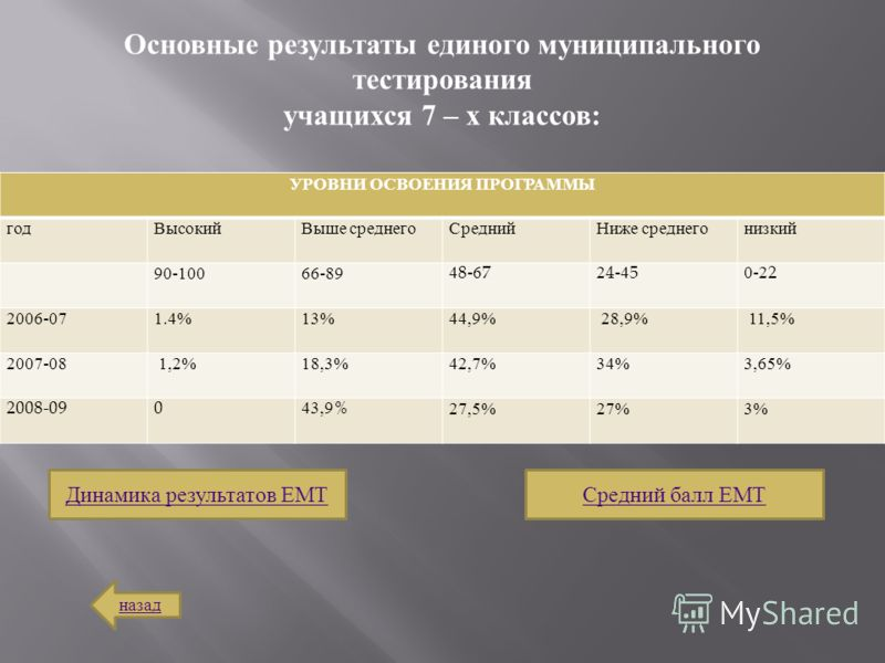 УРОВНИ ОСВОЕНИЯ ПРОГРАММЫ годВысокий Выше среднего Средний Ниже среднего низкий 90-10066-8948-6724-450-22 2006-071.4%13%44,9% 28,9% 11,5% 2007-08 1,2%18,3%42,7%34%3,65% 2008-09043,9%27,5%27%3% Основные результаты единого муниципального тестирования у