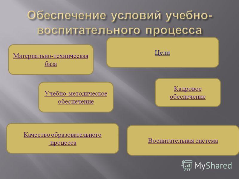 Кадровое обеспечение Цели Воспитательная система Материально-техническая база Учебно-методическое обеспечение Качество образовательного процесса