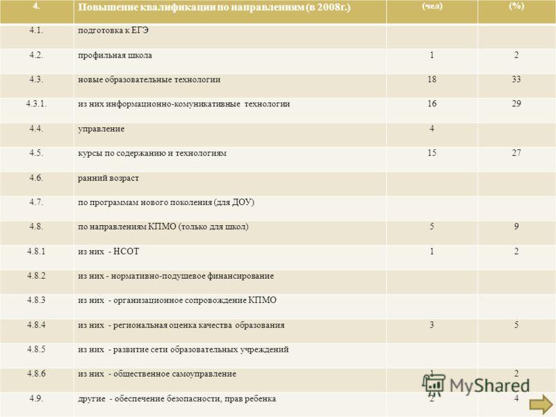 4. Повышение квалификации по направлениям ( в 2008 г.) ( чел )(%) 4.1. подготовка к ЕГЭ 4.2. профильная школа 12 4.3. новые образовательные технологии 1833 4.3.1. из них информационно - комуникативные технологии 1629 4.4. управление 4 4.5. курсы по с