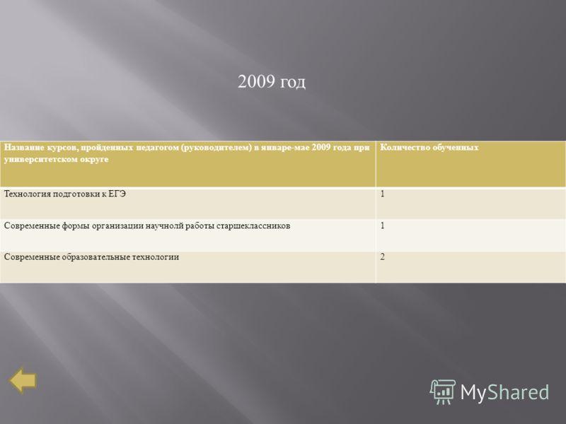 Название курсов, пройденных педагогом (руководителем) в январе-мае 2009 года при университетском округе Количество обученных Технология подготовки к ЕГЭ1 Современные формы организации научнолй работы старшеклассников1 Современные образовательные техн