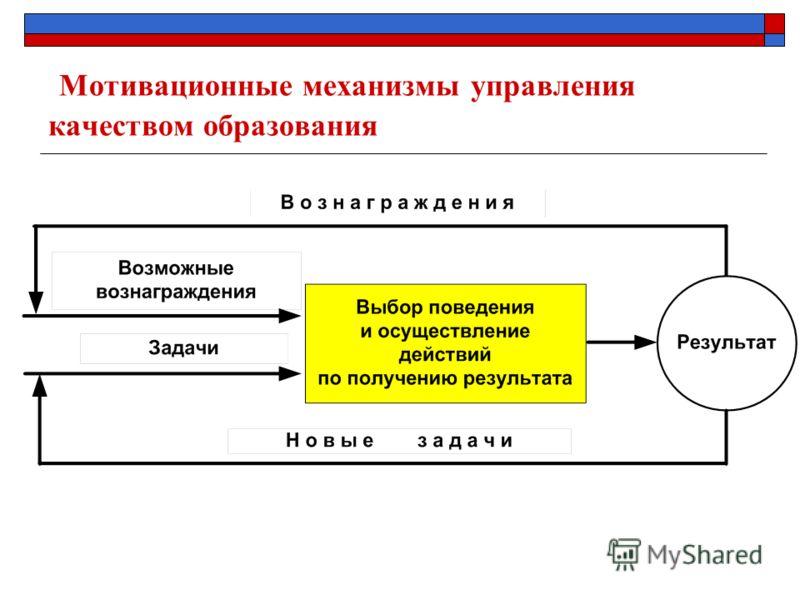 Мотивационные механизмы управления качеством образования