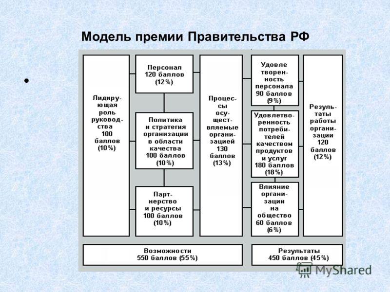 Модель премии Правительства РФ