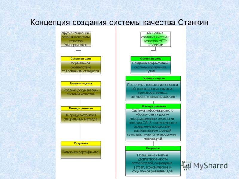 Концепция создания системы качества Станкин
