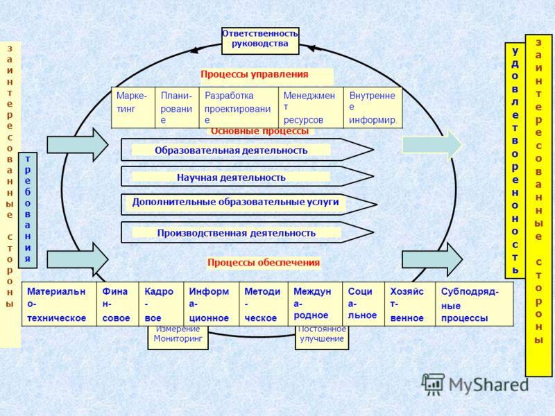 Процессная модель системы управления качеством в образовательном учреждении Процессы обеспечения Ответственность руководства заинтересованныесторонызаинтересованныестороны заинтересованныесторонызаинтересованныестороны Научная деятельность Производст