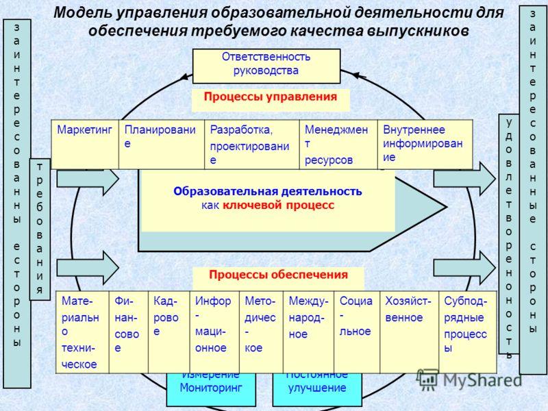 Процессы обеспечения Ответственность руководства заинтересованныесторонызаинтересованныестороны заинтересованныесторонызаинтересованныестороны Измерение Мониторинг Постоянное улучшение требованиятребования удовлетвореноностьудовлетвореноность Процесс
