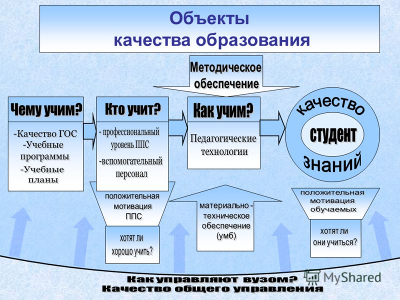 Объекты качества образования