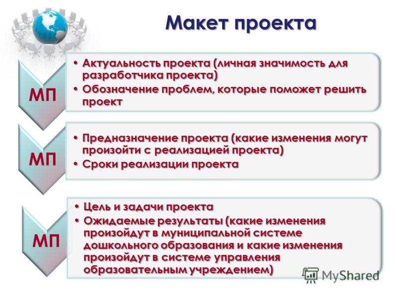 Макет проекта МП Актуальность проекта (личная значимость для разработчика проекта) Актуальность проекта (личная значимость для разработчика проекта) Обозначение проблем, которые поможет решить проект Обозначение проблем, которые поможет решить проект