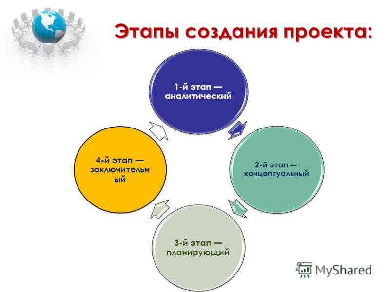 1-й этап аналитический 2-й этап концептуальный 3-й этап планирующий 4-й этап заключительн ый Этапы создания проекта: